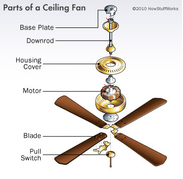 How do ceiling fans work - parts of a ceiling fan