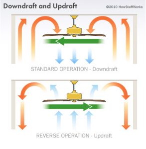 how do ceiling fans work - downdraft and updraft explained